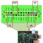 raspberry pi pinout1 150x150 Arduino to Raspberry Pi Bridge Shield   Serial/UART